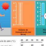 Dispoñibles en galego e en formato interactivo as probas PISA 2015 de ciencias